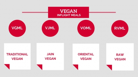 Vegan inflight meals