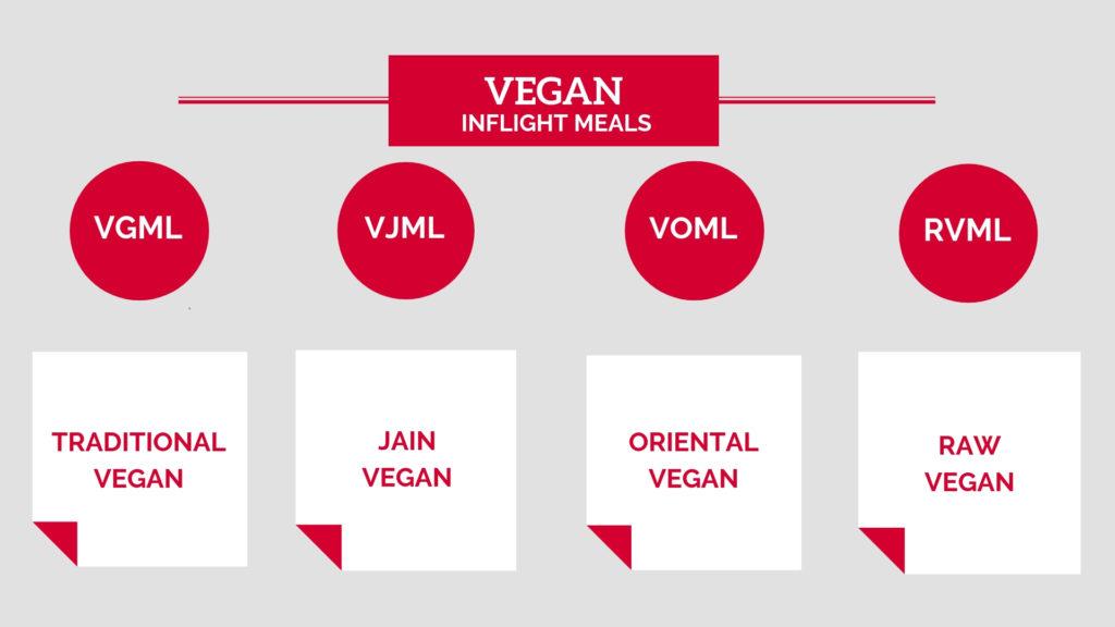 Vegan Meals Inflight